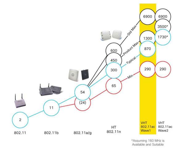 Wifi-evoluzio