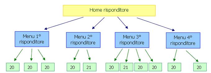 ivr-schema